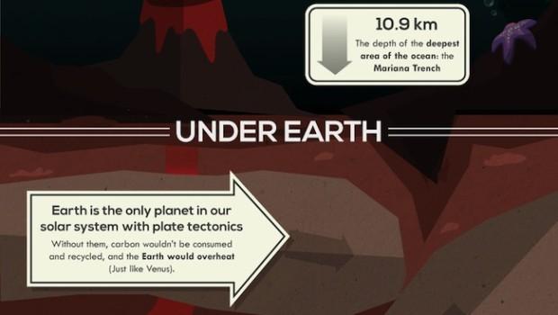50 choses que vous ne savez pas au sujet de la Terre